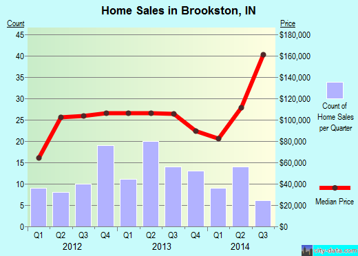 Brookston,IN real estate house value index trend