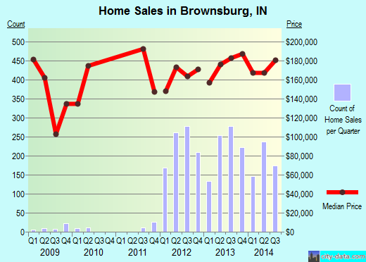 Brownsburg,IN real estate house value index trend