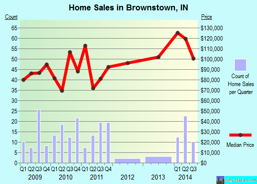 Brownstown,IN real estate house value index trend
