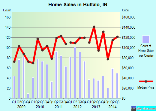 Buffalo,IN real estate house value index trend