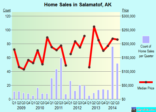 Salamatof,AK real estate house value index trend