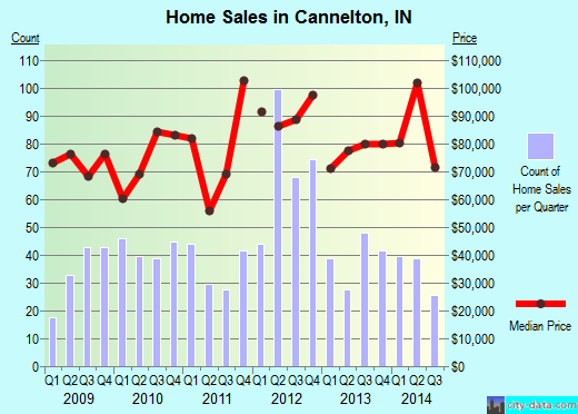 Cannelton,IN real estate house value index trend