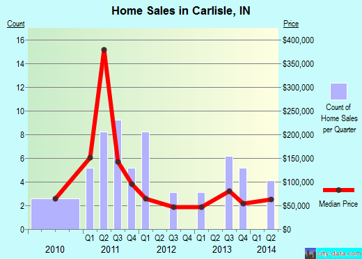 Carlisle,IN real estate house value index trend