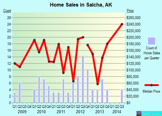 Salcha,AK real estate house value index trend
