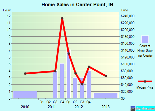 Center Point,IN real estate house value index trend