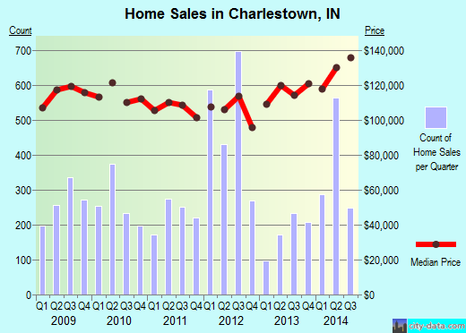 Charlestown,IN real estate house value index trend