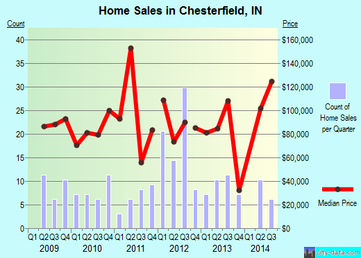 Chesterfield,IN real estate house value index trend