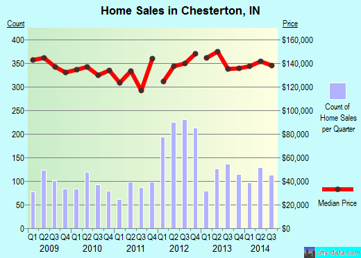 Chesterton,IN real estate house value index trend
