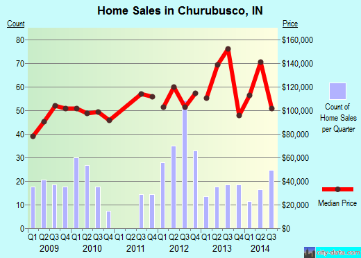 Churubusco,IN real estate house value index trend