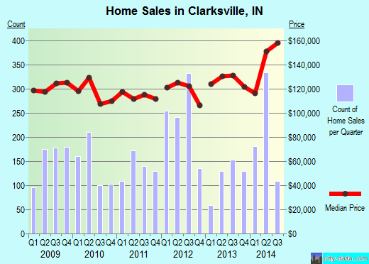 Clarksville,IN real estate house value index trend