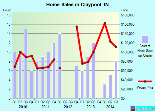 Claypool,IN real estate house value index trend