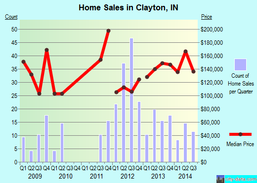 Clayton,IN real estate house value index trend
