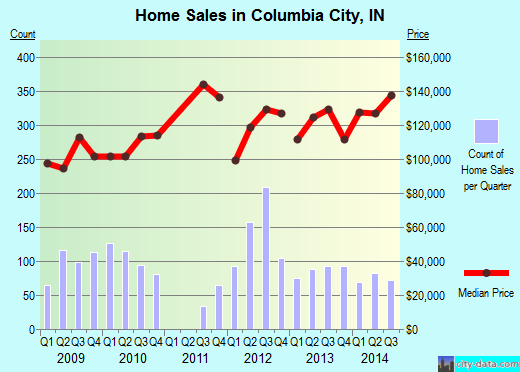 Columbia City,IN real estate house value index trend