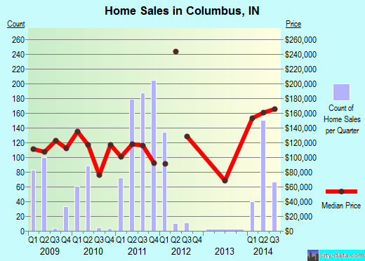 Columbus,IN real estate house value index trend