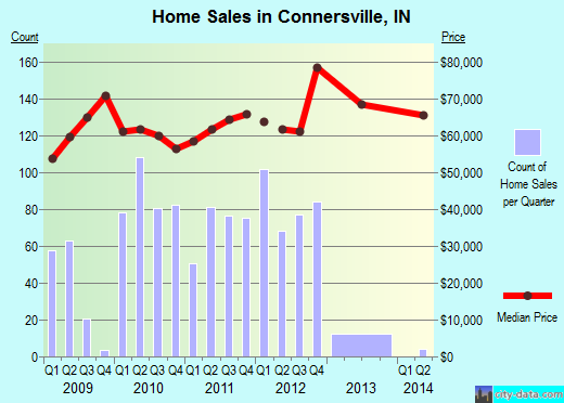 Connersville,IN real estate house value index trend