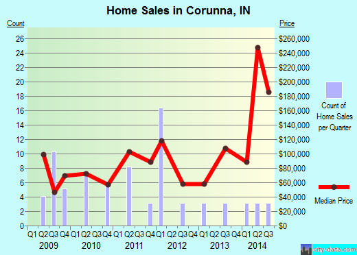 Corunna,IN real estate house value index trend