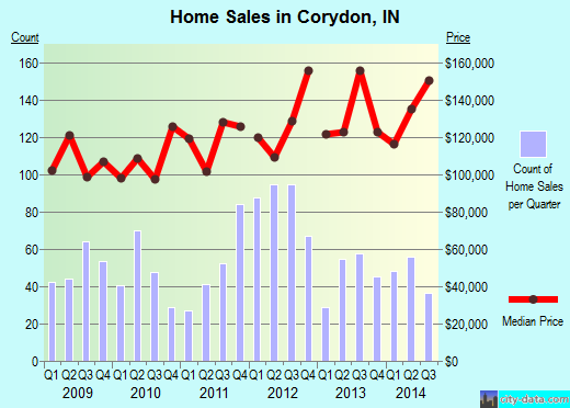 Corydon,IN real estate house value index trend