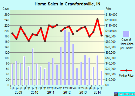 Crawfordsville,IN real estate house value index trend