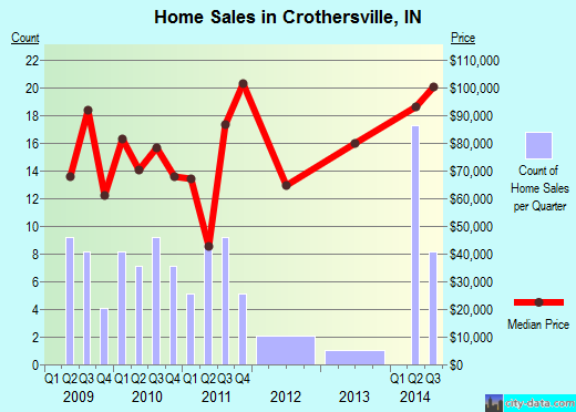 Crothersville,IN real estate house value index trend
