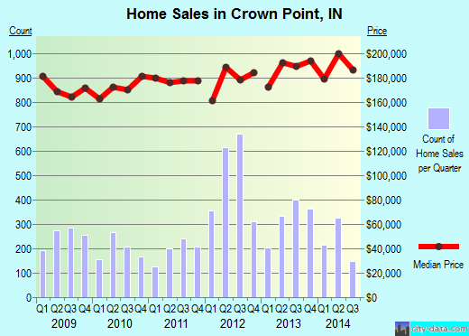 Crown Point,IN index of house prices