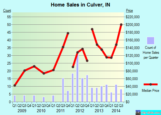 Culver,IN real estate house value index trend