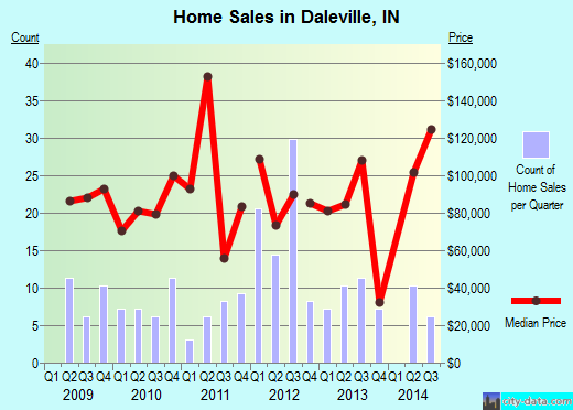 Daleville,IN real estate house value index trend