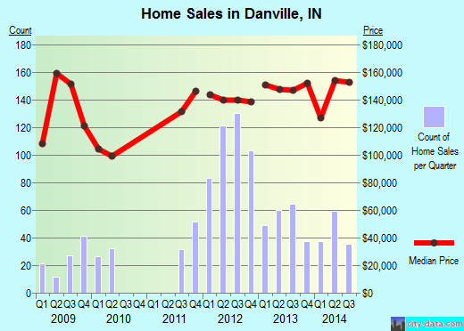 Danville,IN real estate house value index trend