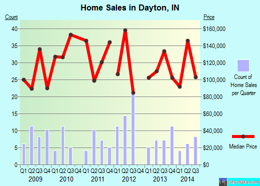 Dayton,IN real estate house value index trend