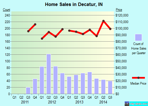Decatur,IN real estate house value index trend