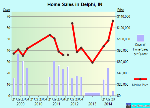 Delphi,IN real estate house value index trend