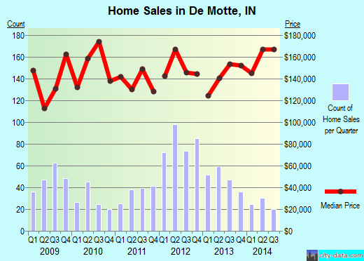 De Motte,IN real estate house value index trend