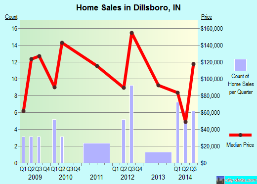 Dillsboro,IN real estate house value index trend
