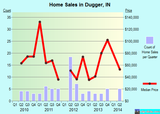 Dugger,IN real estate house value index trend
