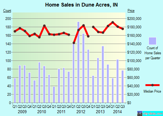 Dune Acres,IN real estate house value index trend