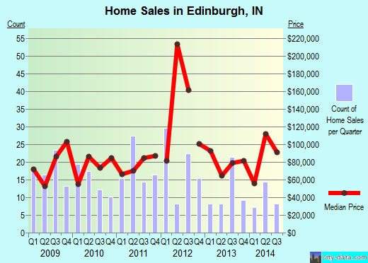 Edinburgh,IN real estate house value index trend