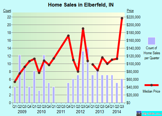 Elberfeld,IN real estate house value index trend