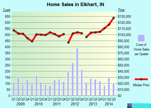 Elkhart,IN real estate house value index trend