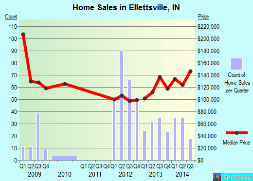 Ellettsville,IN real estate house value index trend