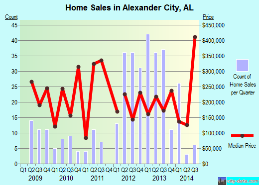 Alexander City,AL real estate house value index trend