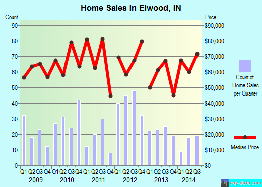 Elwood,IN real estate house value index trend