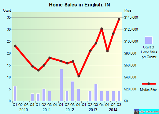 English,IN real estate house value index trend