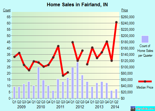 Fairland,IN real estate house value index trend