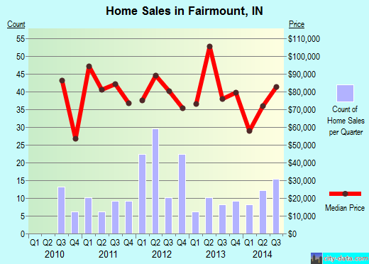Fairmount,IN real estate house value index trend