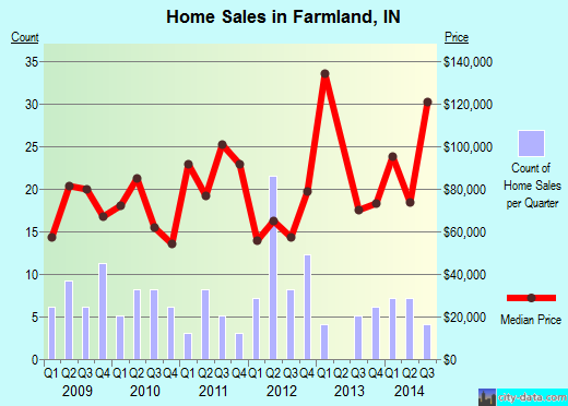 Farmland,IN real estate house value index trend