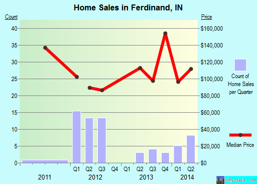 Ferdinand,IN real estate house value index trend