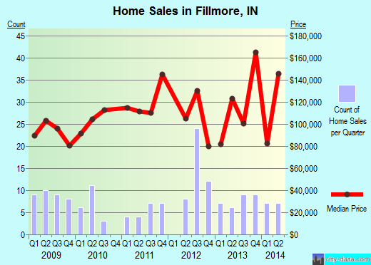 Fillmore,IN real estate house value index trend