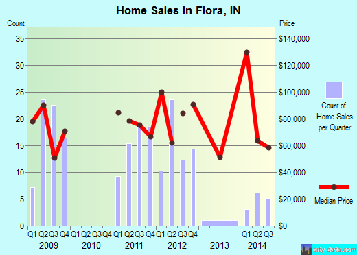 Flora,IN index of house prices