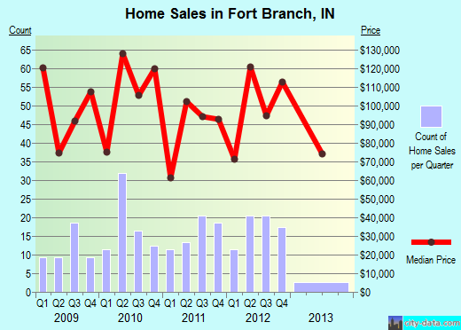 Fort Branch,IN real estate house value index trend
