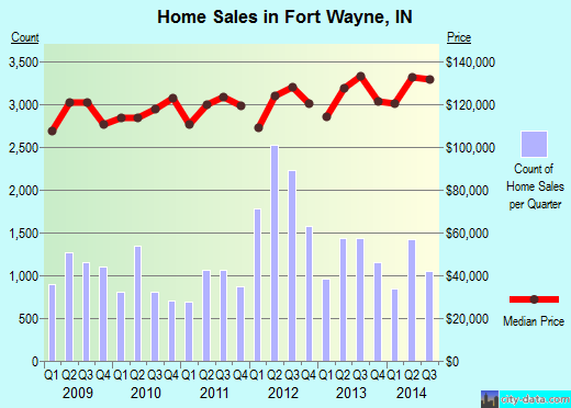 Fort Wayne,IN real estate house value index trend