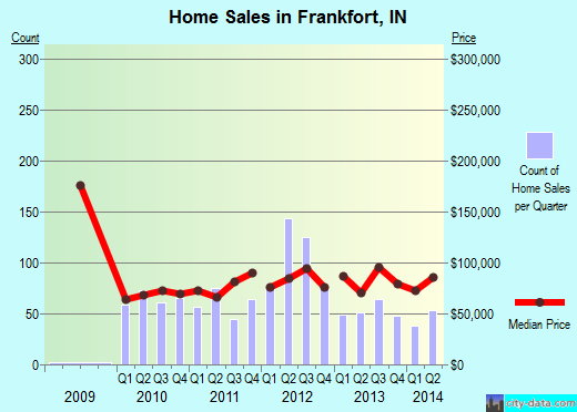 Frankfort,IN real estate house value index trend